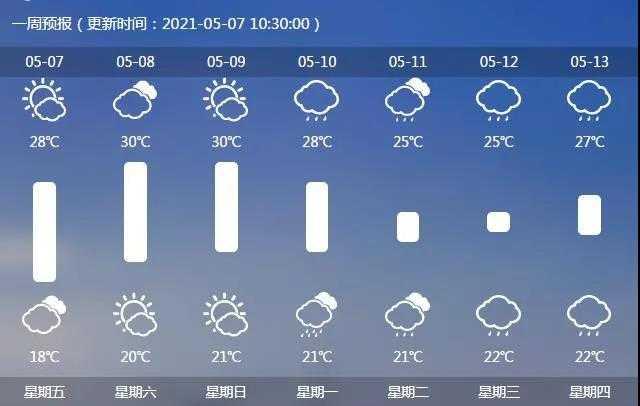 别被今天的太阳给骗了!未来一周又迎来雨天......